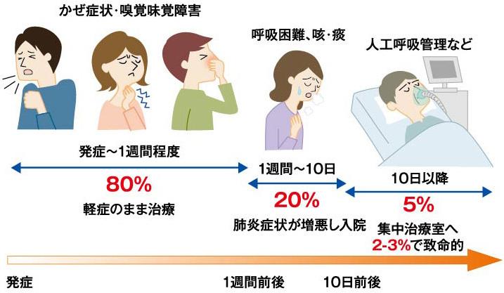 新型 コロナ ウイルス 症状